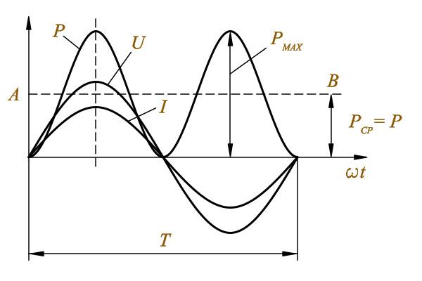 Кривые ток напряжения мощности