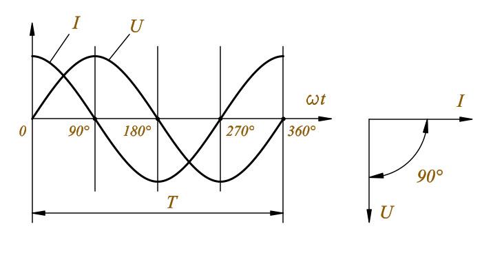 Почему ток отстает от напряжения по фазе