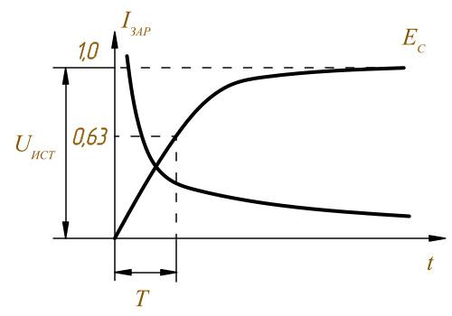 Электрический заряд конденсатора