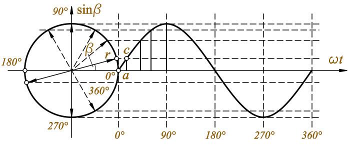 График изменения переменного тока